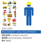 Machinery & Equipment Dangers